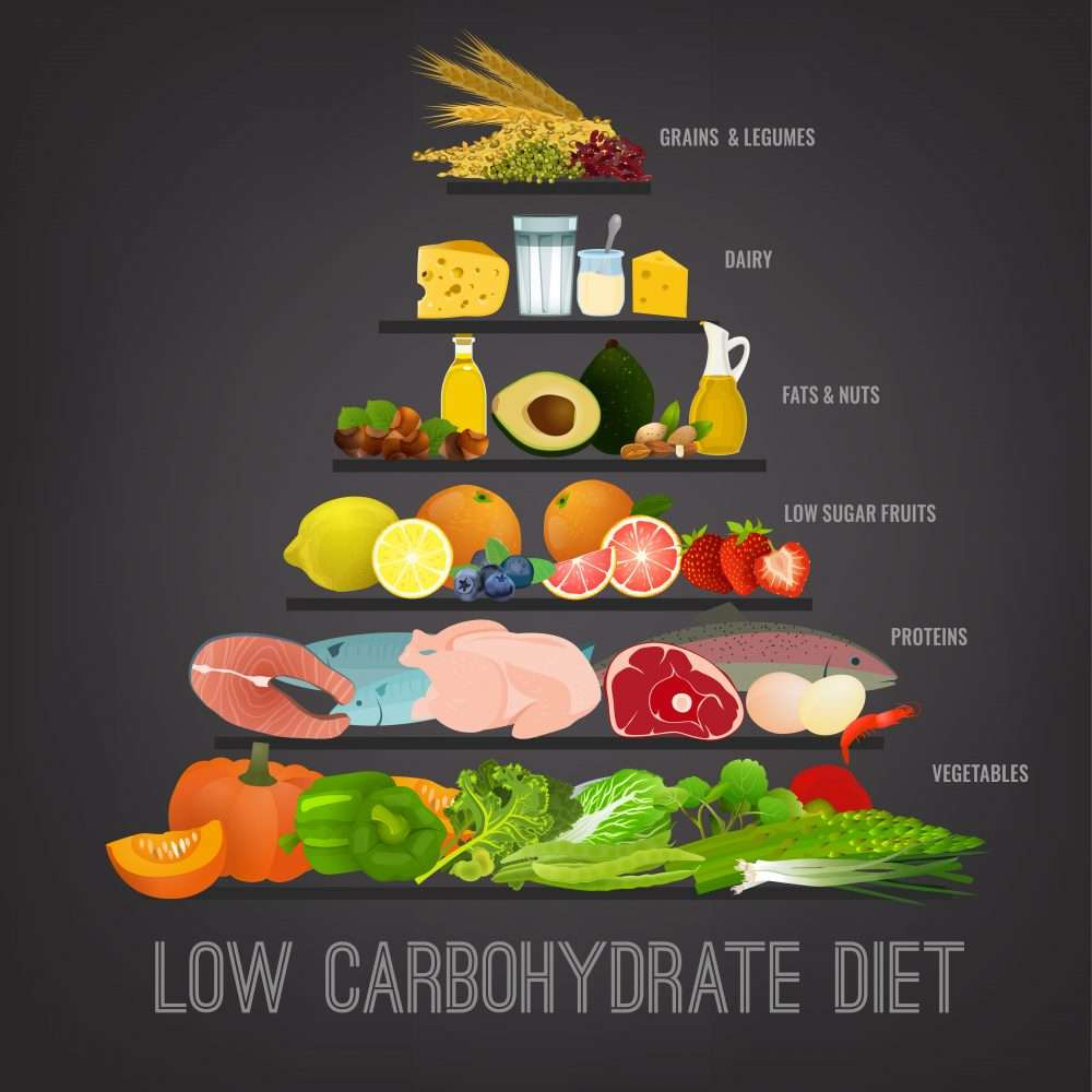 How to Fit Low Carb Fruits into your Low Carb Diet